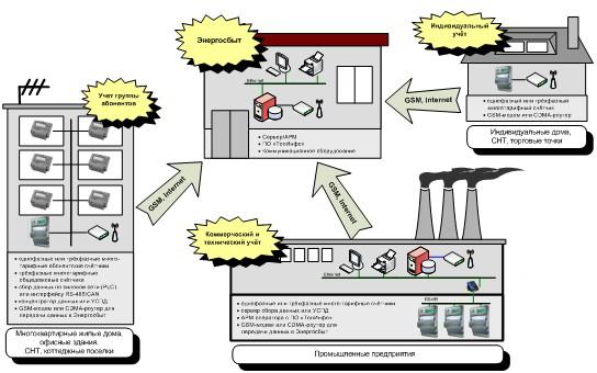 Система учета «ТопИнфо» обеспечивает построение надежных и функциональных систем учета разного уровня