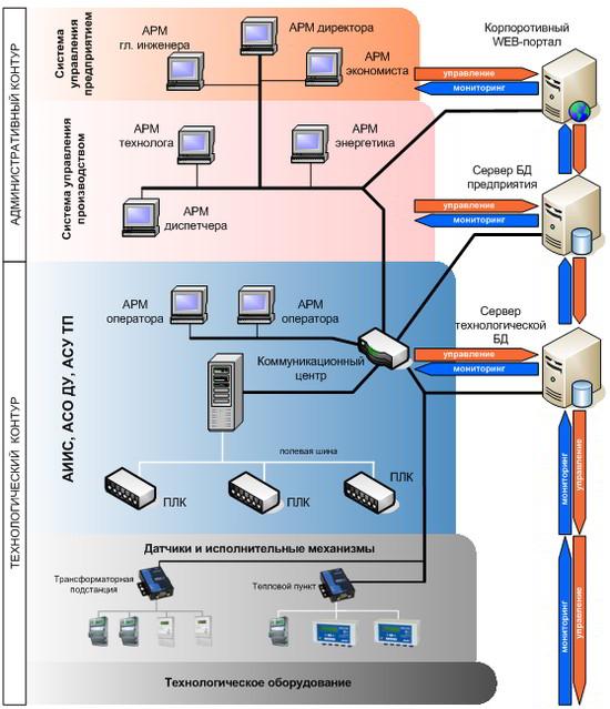 Интеграция информационных систем