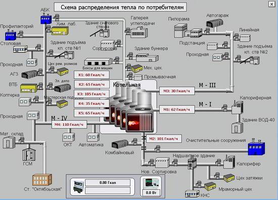 Мнемосхема системы диспетчеризации и учёта тепловой энергии на промышленном предприятии.