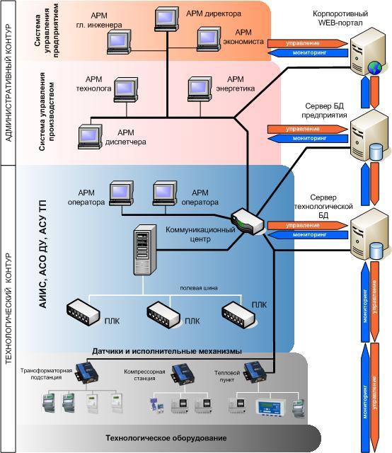 Схема комплексной системы автоматизации энергохозяйства