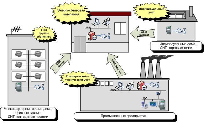 Комплексное решение для Энергосбытовых компаний