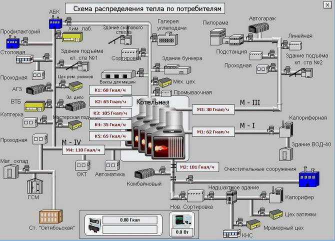 Пример мнемосхемы системы диспетчеризации и учёта тепловой энергии на промышленном предприятии