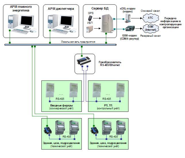 АИИС КУЭ промышленного предприятия на основе сервера сбора данных