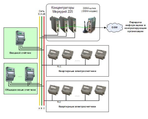 Типовое решение для учёта  группы абонентов на основе технологий PLC/PLC-II