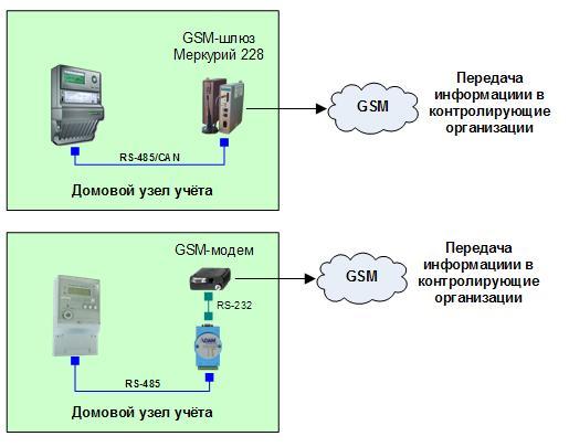 Типовое решение для учёта электроэнергии в индивидуальных жилых домах, ТП, РП и РТП